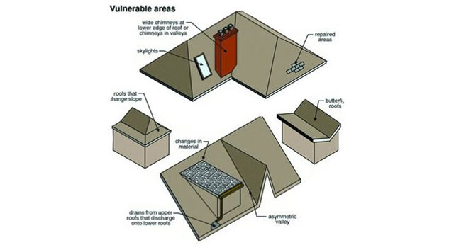 Diagram of Vulnerable Areas of a Roof